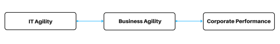 it agility scheme