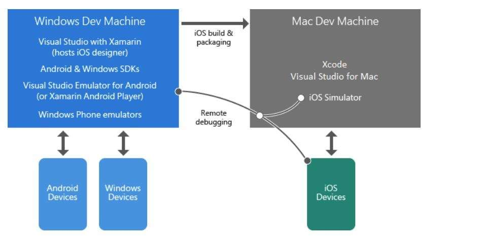 Pros and Cons of Xamarin vs Native Mobile Development
