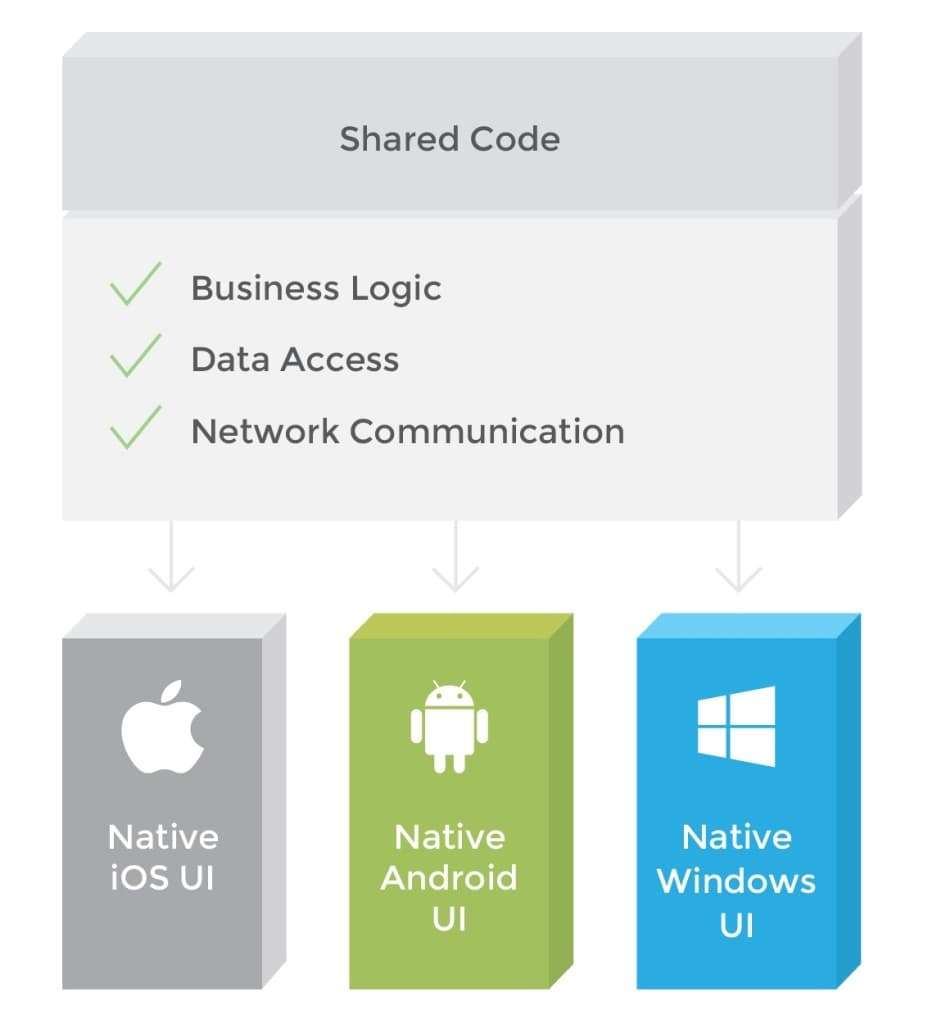 what is xamarin