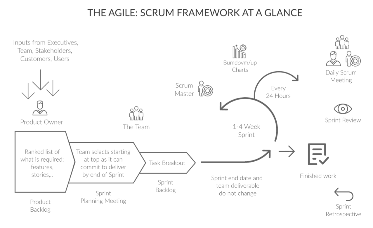 Agile Project Management Best Practices And Methodologies