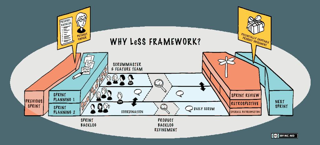 Less Framework Scheme