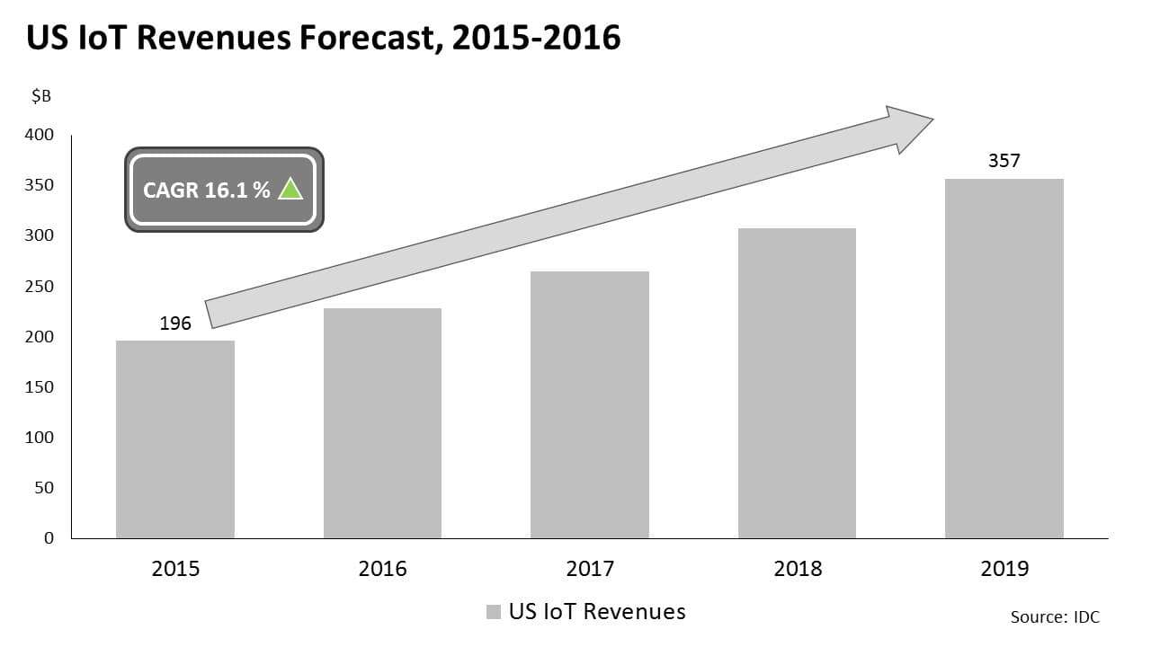 US IoT reveneues forecast, 2015-2016