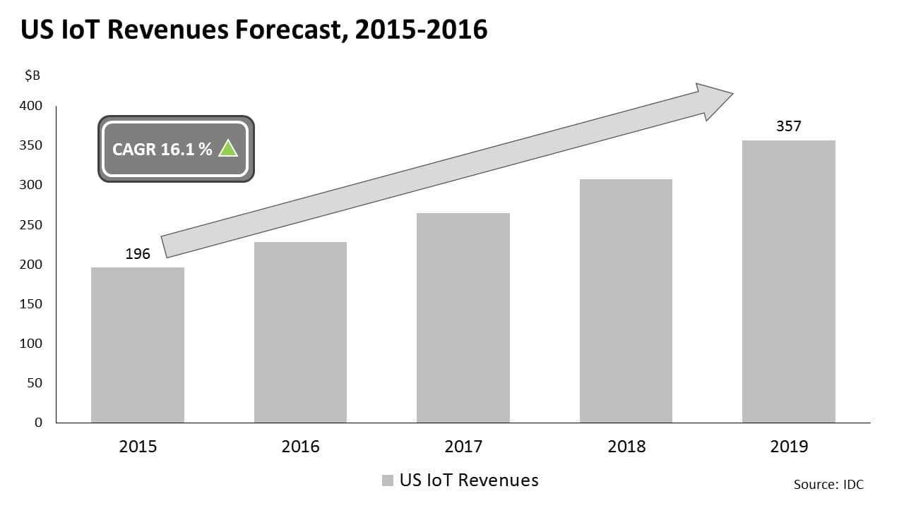 US IoT reveneues forecast, 2015-2016