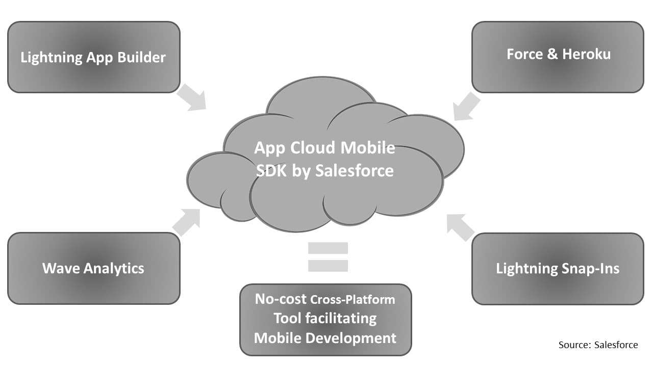App cloud mobile SDK by Salesforce