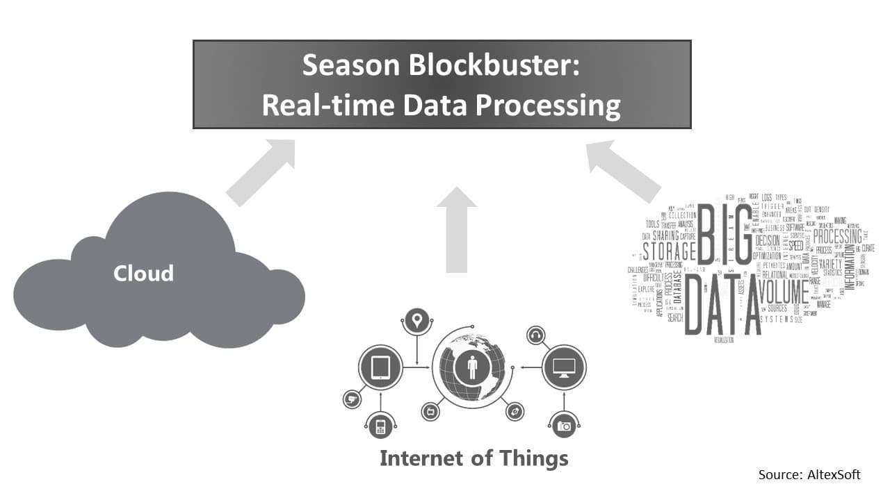 Season blockbuster: Real-time data processing