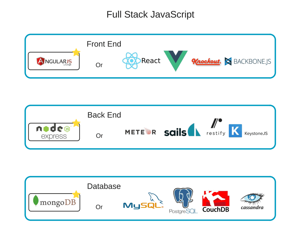 Pros and Cons of JavaScript Full Stack Development | AltexSoft