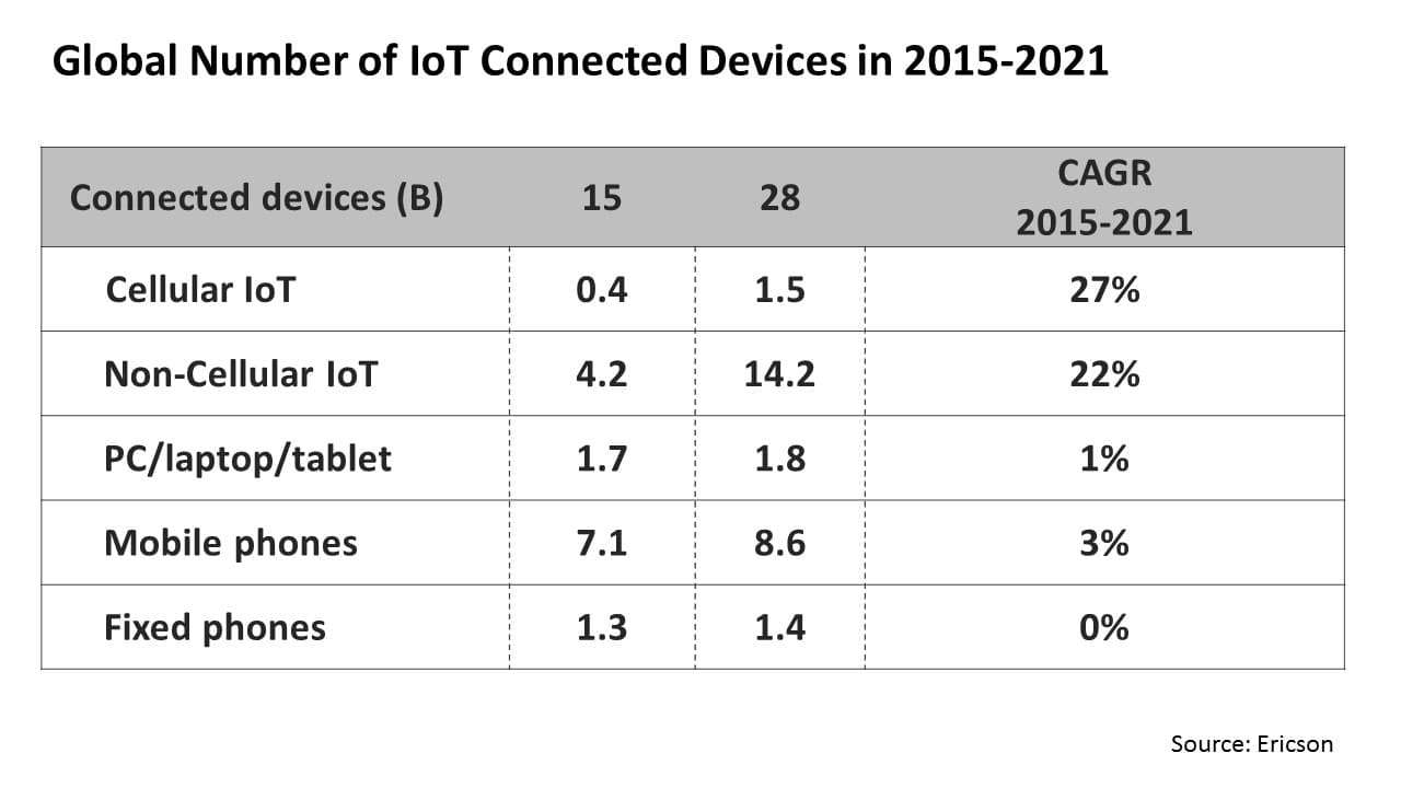 Global Number of IoT Connected Devices in 2015-2021