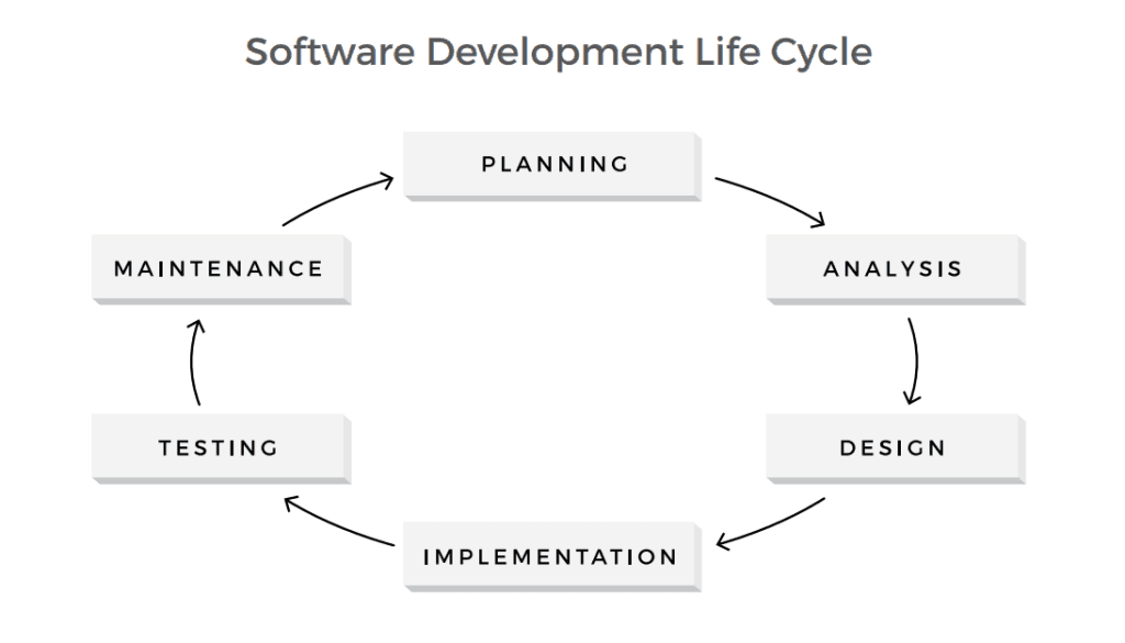 The Role Of Testing In Software Development Life Cycle