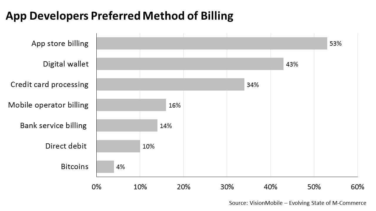 App developers preferred method of billing