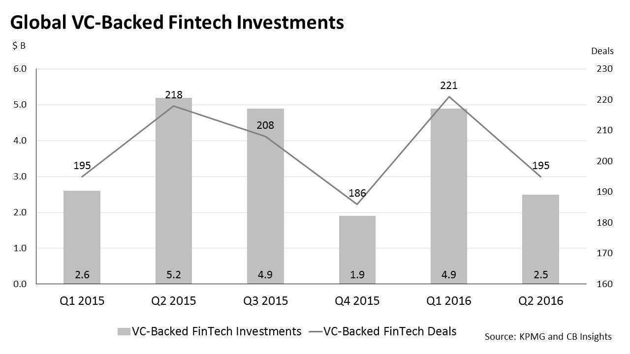 Global VC-backed fintech investments
