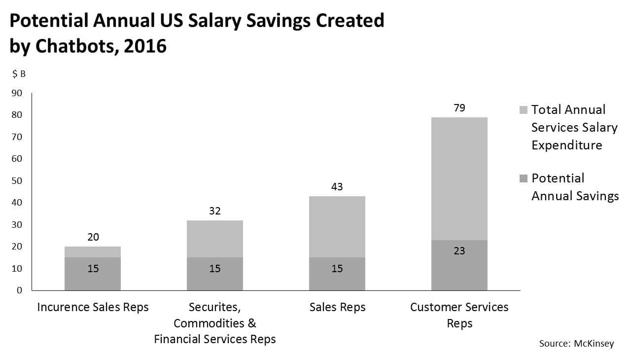 Potential annual US salary savings created by chatbots, 2016