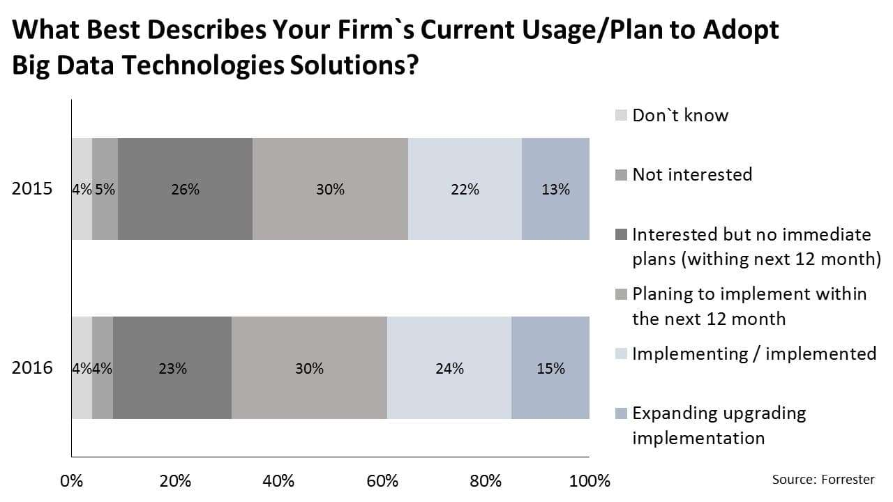 Forrester Survey: What best describes your firm's current usage plan to adopt Big Data technologies solutions?