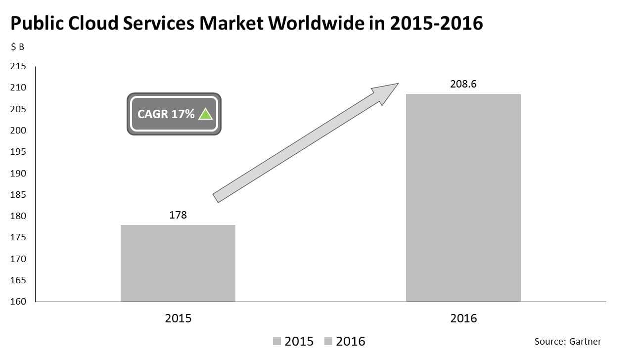 Public cloud market worldwide in 2015-2016