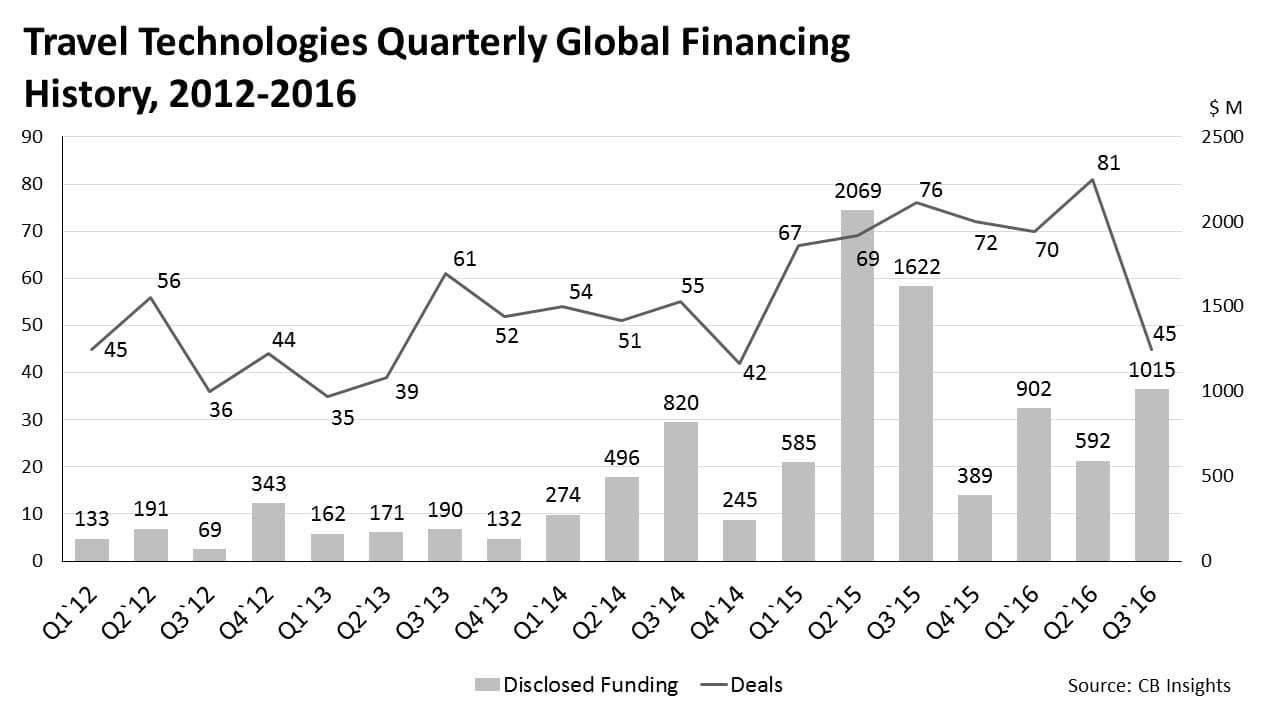Travel technologies quarterly Global financing history, 2012-2016