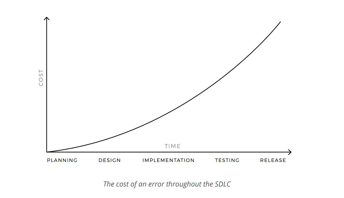 Cost of an error throughout the SDLC