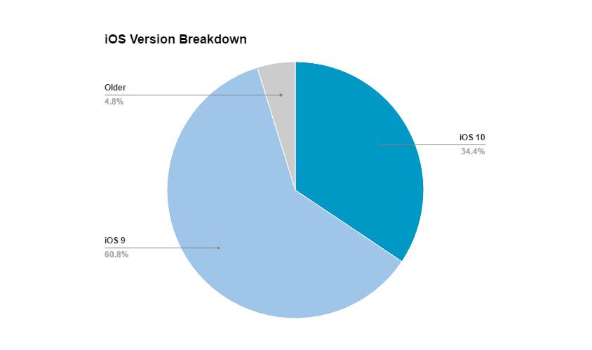 iOs version breakdown