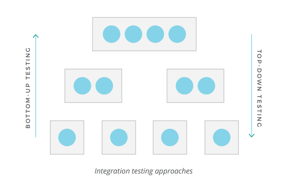 Integration testing approaches