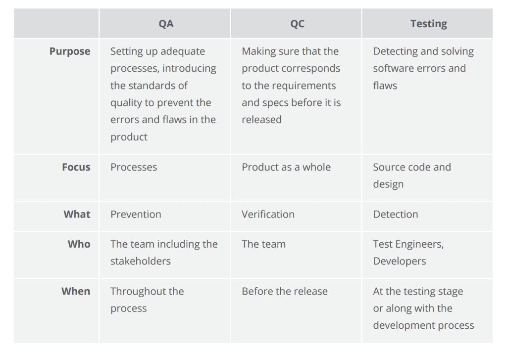 Quality Assurance Quality Control And Testing - Software testing requirements