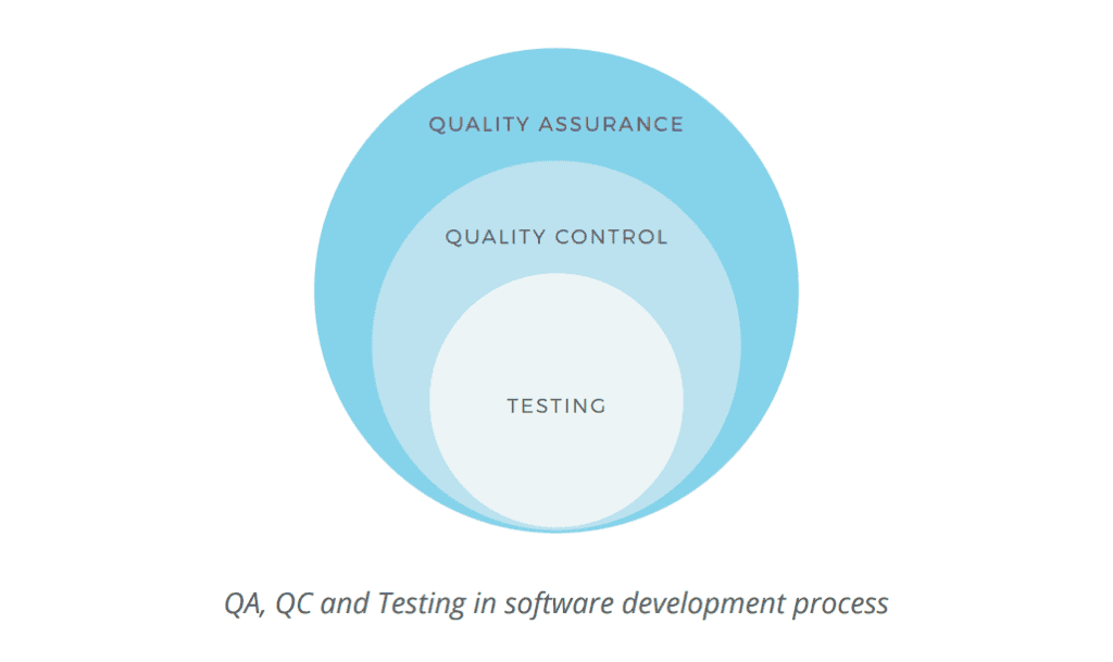 Quality assurance quality control and testing qa qc and testing in the software development process ccuart Gallery