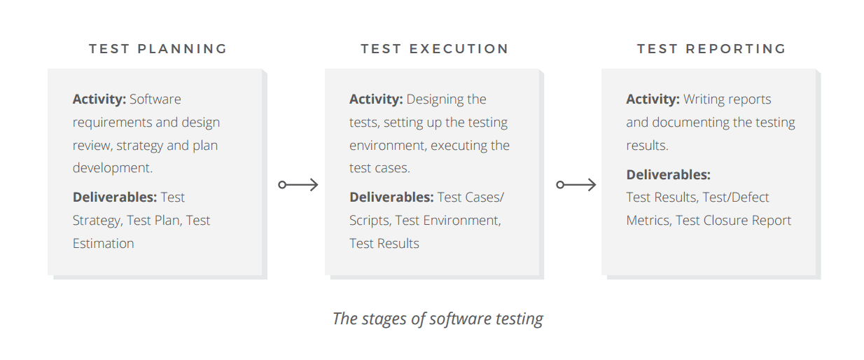 Quality Assurance, Quality Control and Testing | AltexSoft