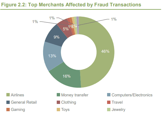 top merchants affected by fraud