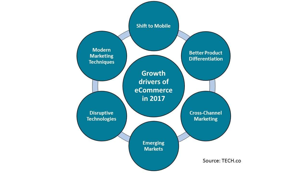 Growth drivers of eCommerce in 2017
