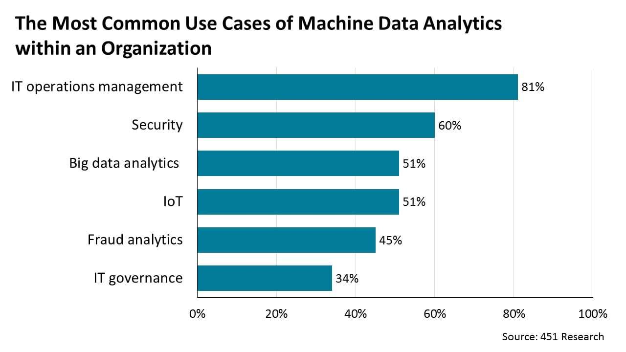 The Most Common Use Cases of Machine Data Analytics within an Organization.