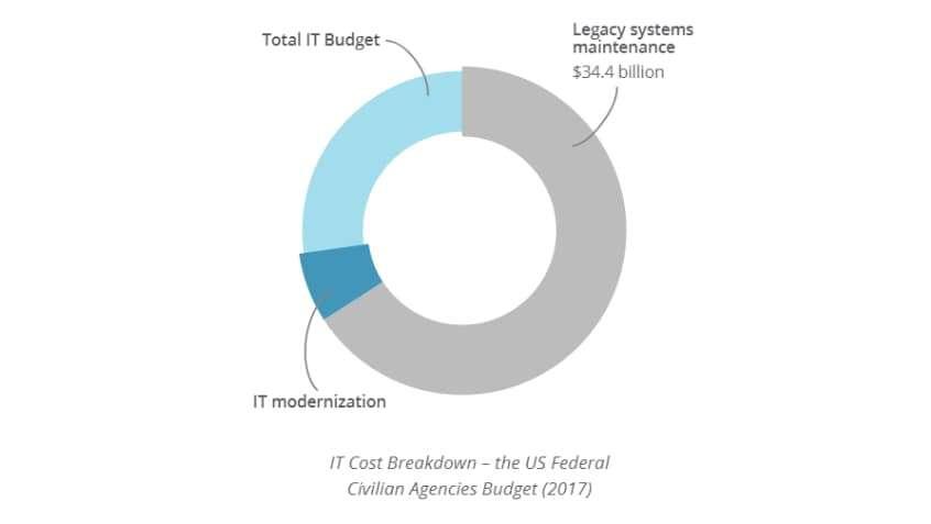 IT Cost Breakdown