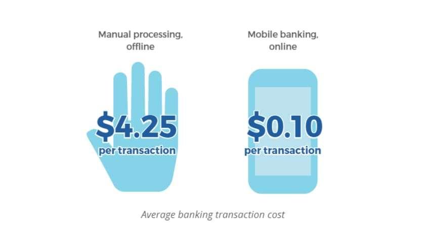 Average banking transaction cost