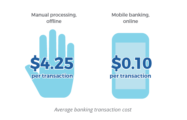 Average banking transaction cost