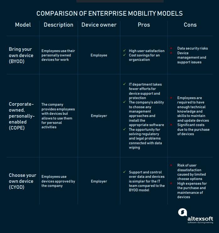 Enterprise Mobility Management: Models and Solutions | AltexSoft
