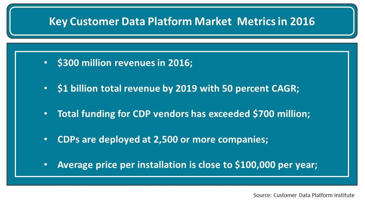 Key Customer Data Platform Market Metrics in 2016