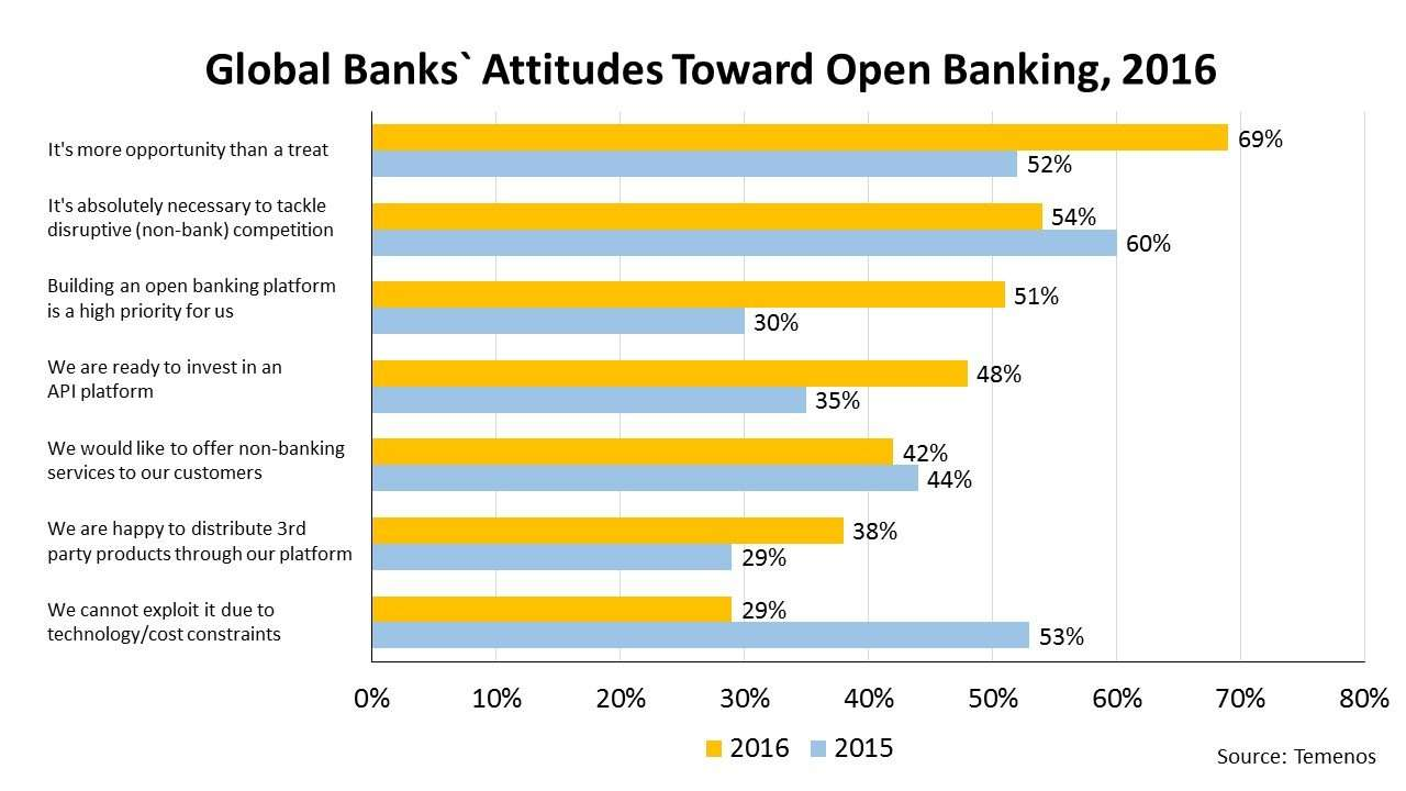 Global Banks` Attitudes Toward Open Banking, 2016
