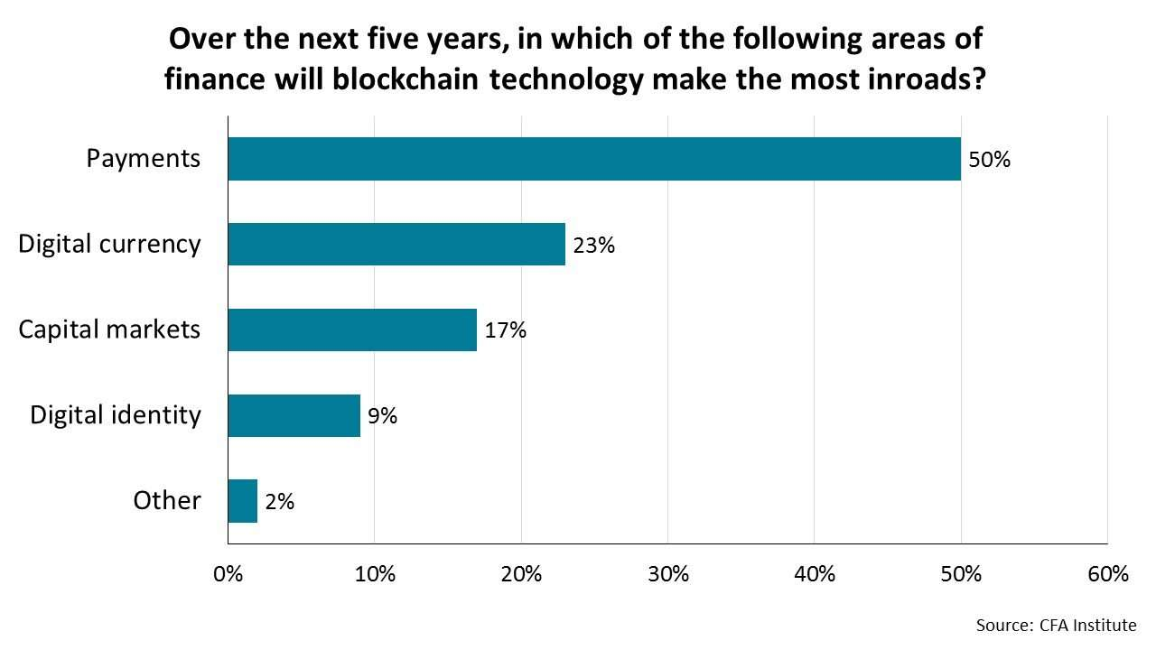Over the next five years, in which of the following areas of finance will blockchain technology make the most inroads?