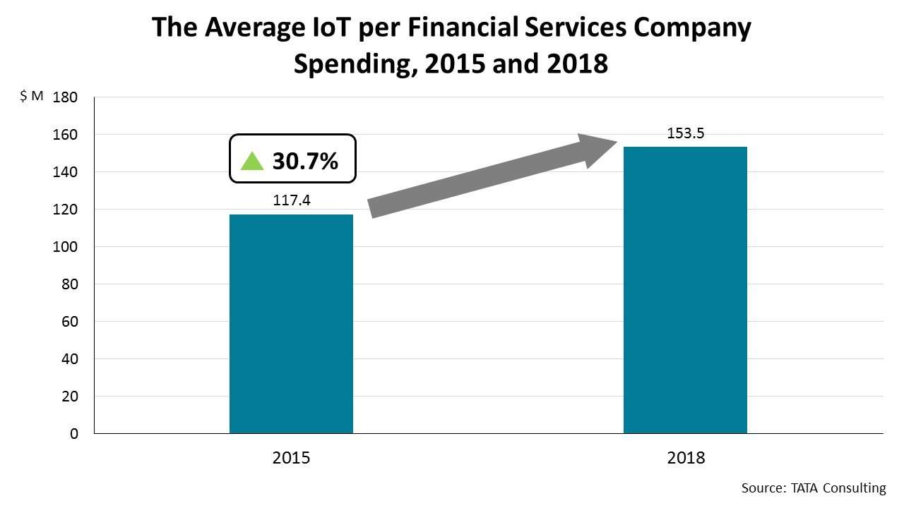 The Average IoT per Financial Services Company Spending, 2015 and 2018