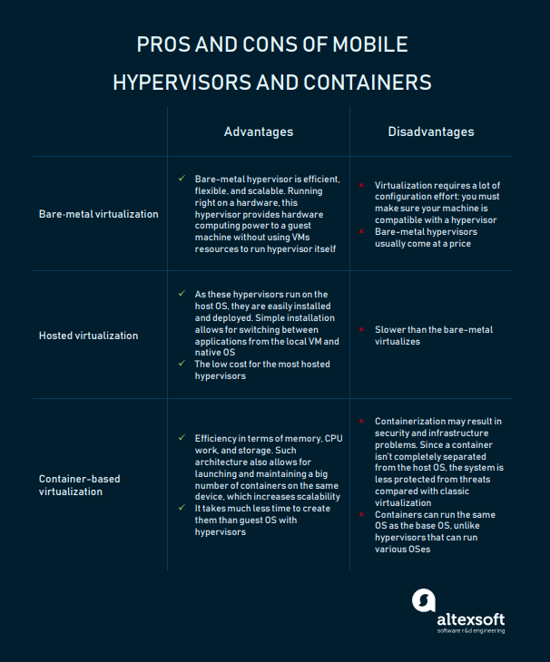 Hypervisors and containers