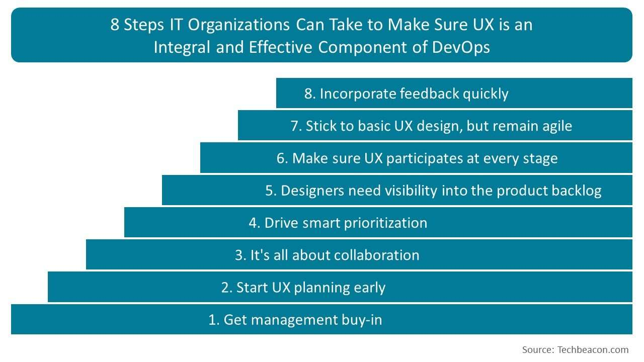 8 Steps IT Organizations Can Take to Make Sure UX is an Integral and Effective Component of DevOps