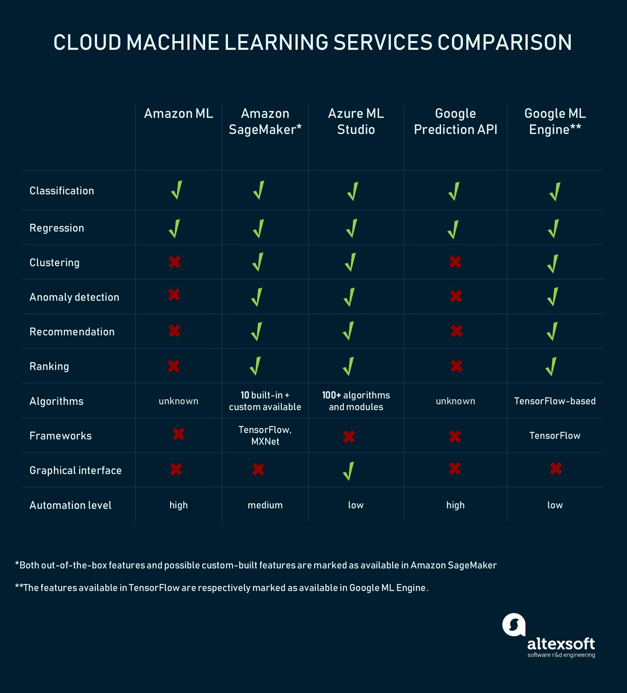Amazon-Azure-Google-Cloud-Machine-Learning-Comparison