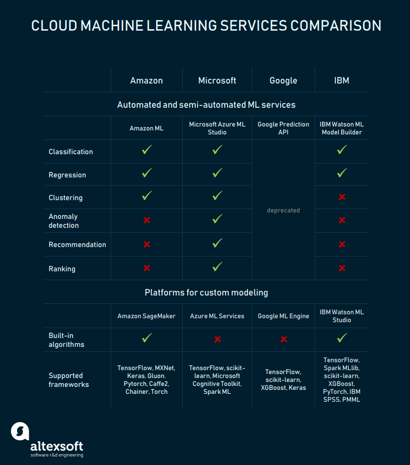 Comparing MLaaS: Amazon AWS, MS Azure, Google Cloud AI