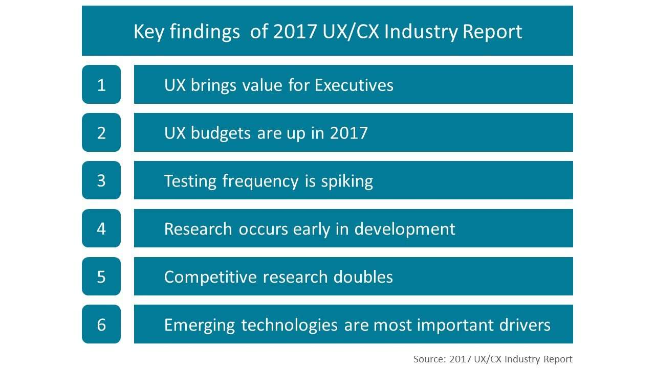 Key findings of 2017 UX CX Industry Report