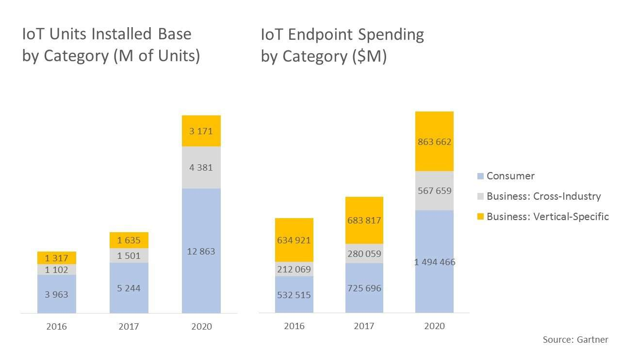 Global IoT Market Forecast 2016 2020