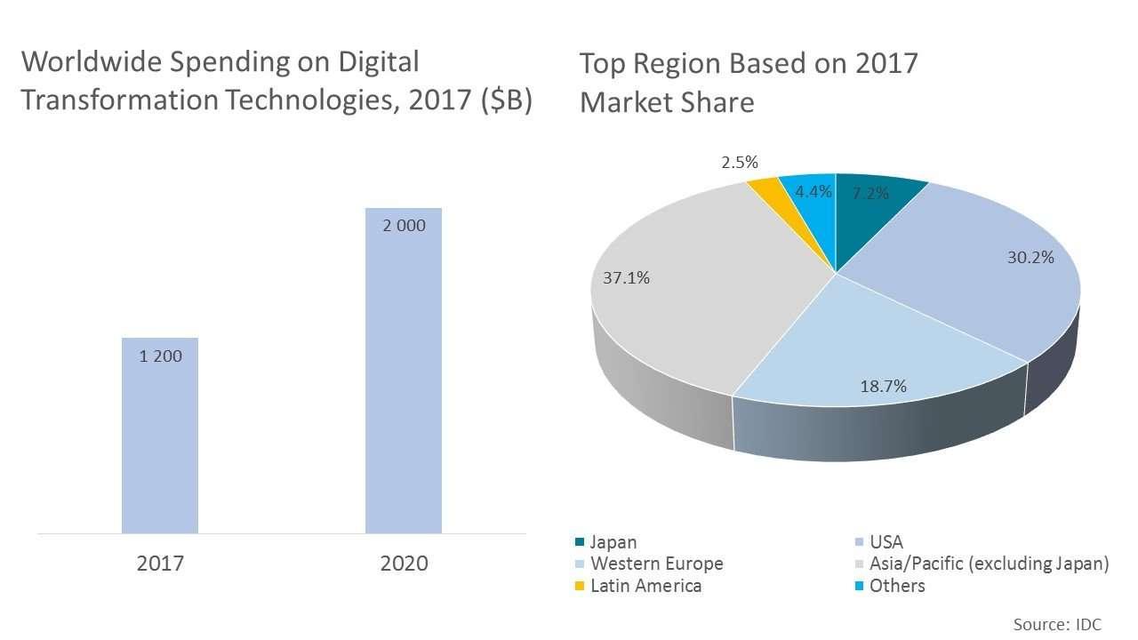 Worldwide Digital Transformation Spending