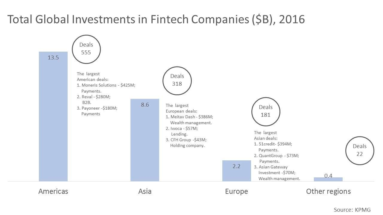 Total Global Investments in Fintech Companies ($B), 2016