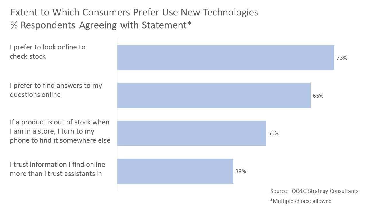 Extent to Which Consumers Prefer Use New Technologies % Respondents Agreeing with Statement*