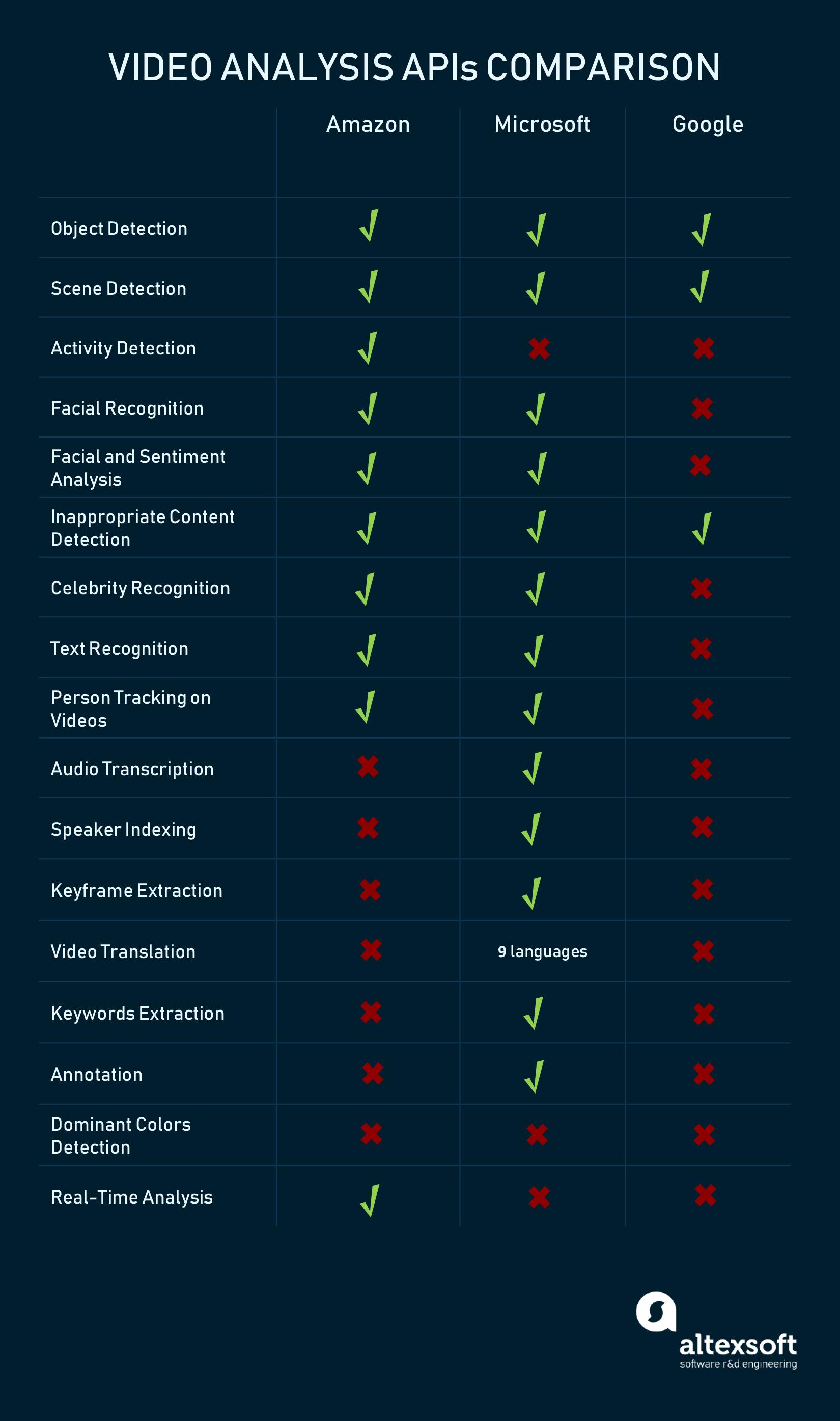 Video analysis APIs comparison