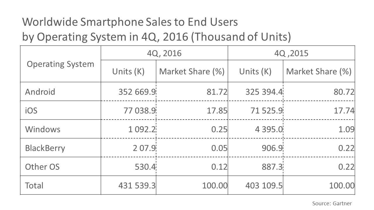 Worldwide Smartphone Sales to End Users by Operating System, 4Q, 2016 (Thousand of Units)