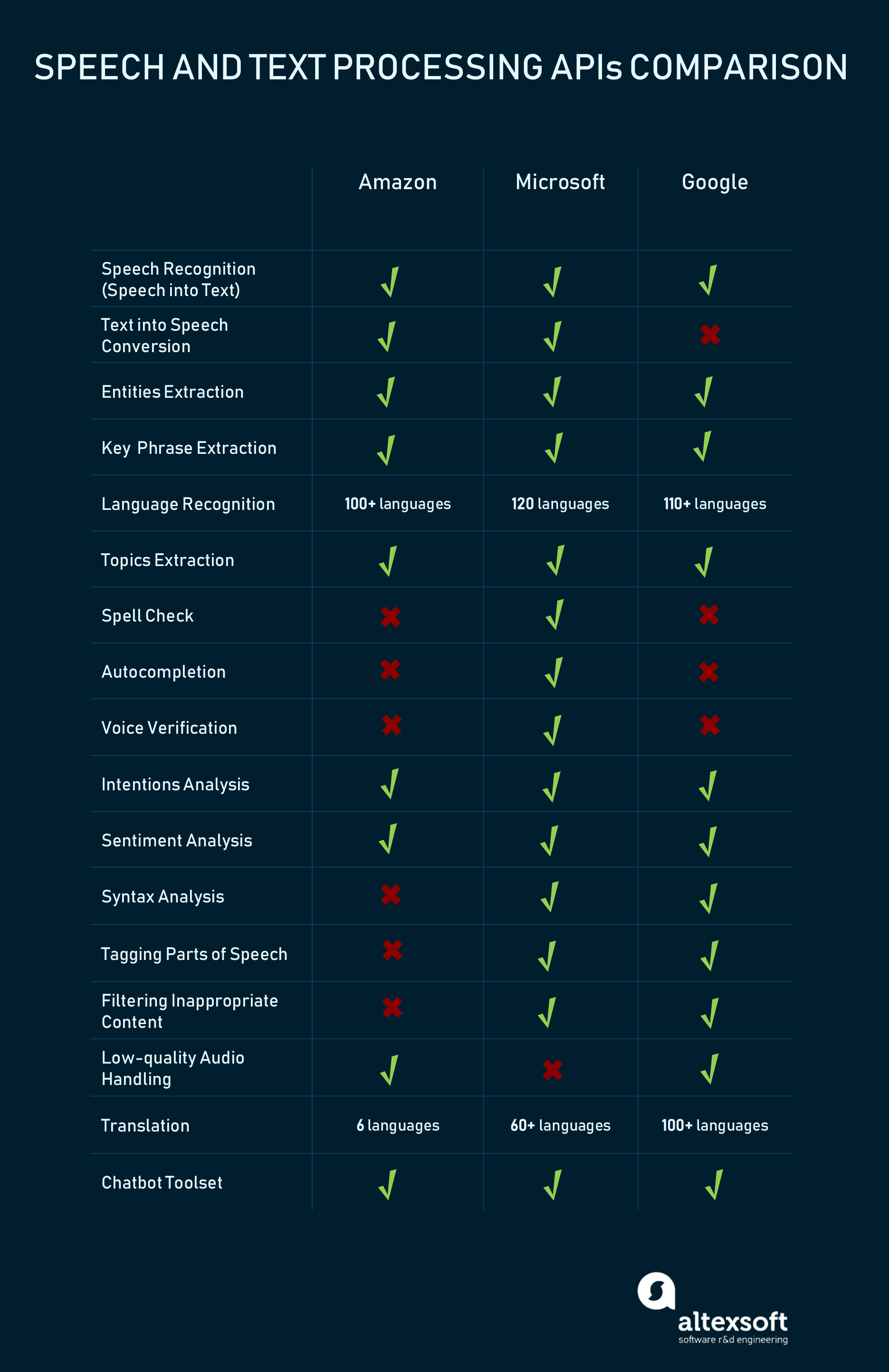 text and speech APIs comparison
