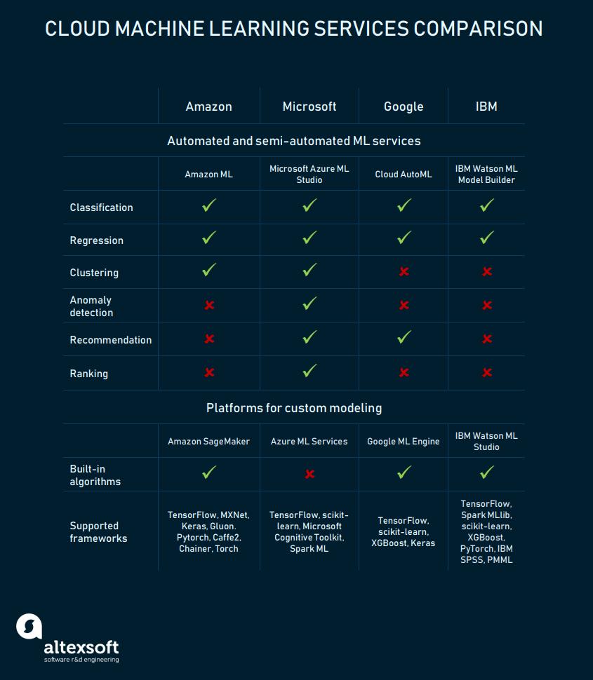 Cloud Machine Learning Services Comparison