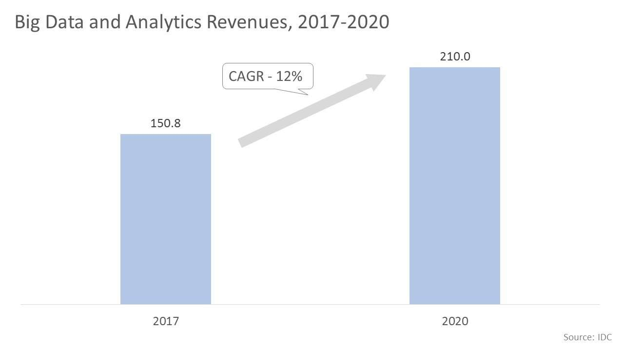 Big Data and Analytics Revenues, 2017-2020