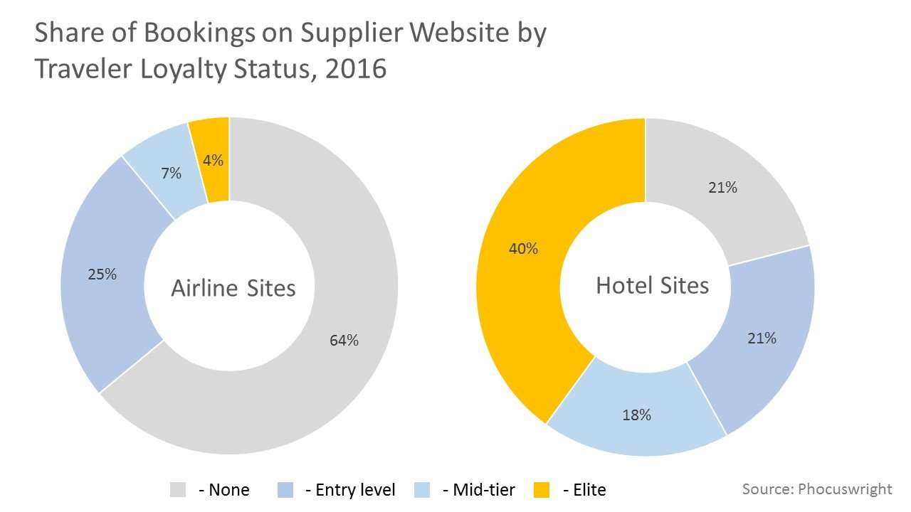 Share of Bookings on Supplier Website by Traveler Loyalty Status, 2016